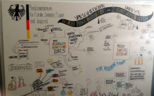 Graphic Recording des Workshops des Bundesfamilienministeriums auf der Blogfamlia
