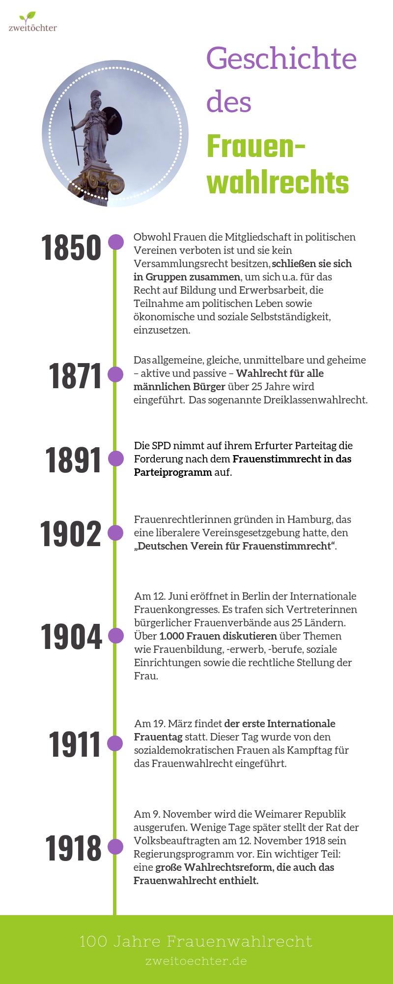 Geschichte des Frauenwahlrechts in Deutschland: 100 Jahre Frauenwahlrecht - zweitöchter